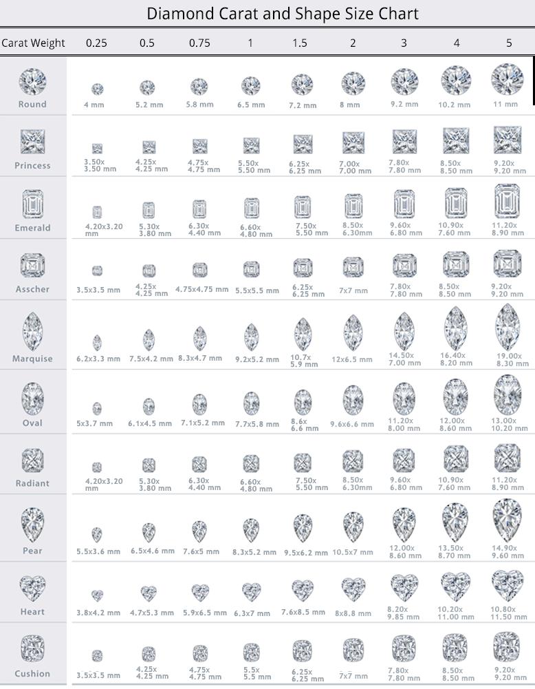 DiamondCarat Size Chart